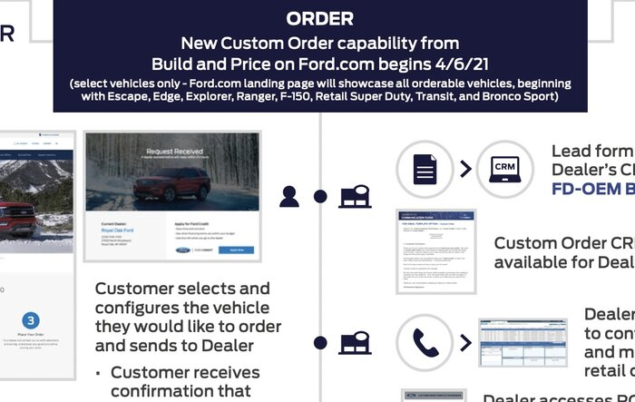 Ford Launches New Custom Order Option For 2021 F-150